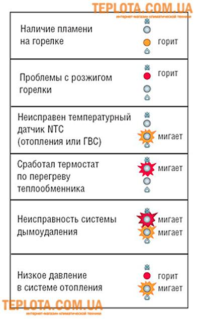Панель управления котла NOBEL PRO