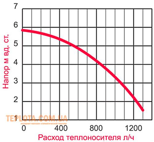 Характеристики циркуляционного насоса котла NOBEL (селектор установлен на 3 положение)