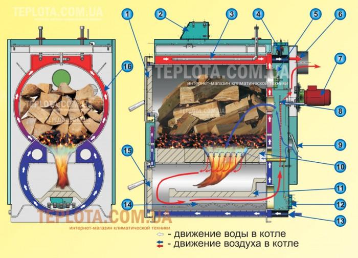 Пиролизный котел РУБИН-Д