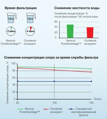 эл диаграмма