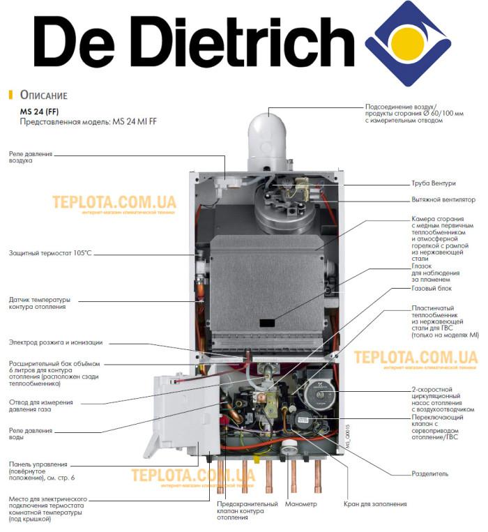 Газовый котел DeDitrich MS - Устройство котла в раздезе