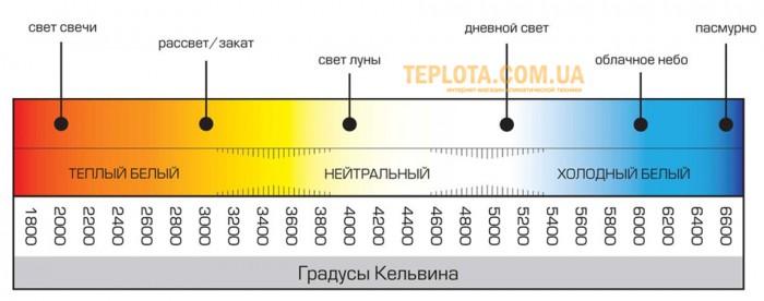 цветовая температура лампы