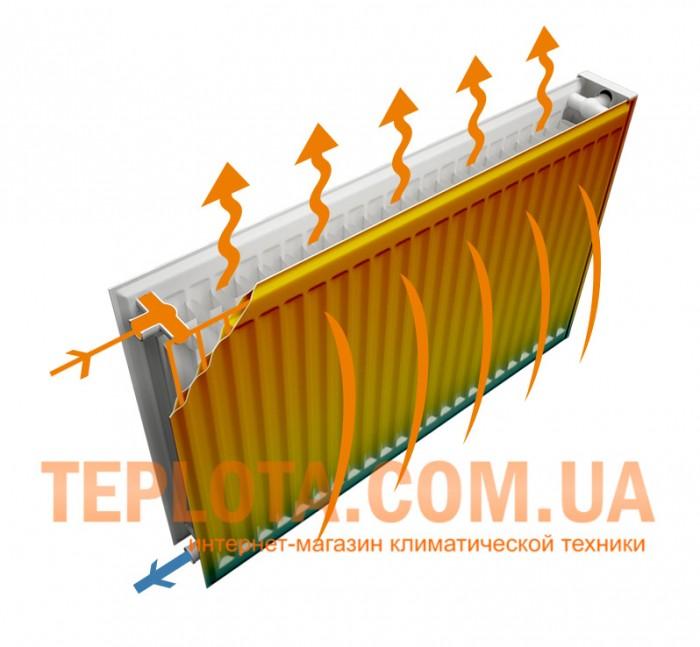 Радиатор РОЗМА (ROZMA) на сайте ТЕПЛОТА