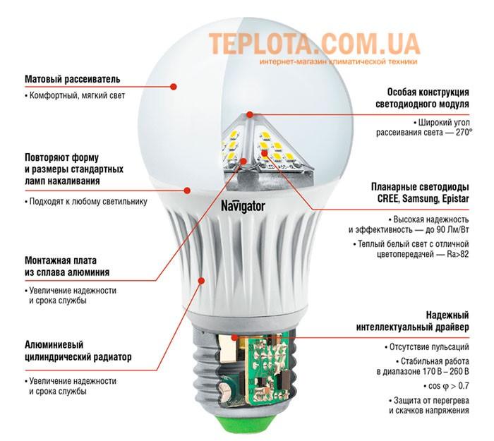 Светодиодная лампа на сайте ТЕПЛОТА