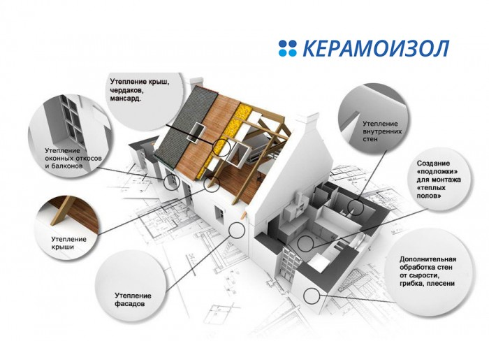 КЕРАМОИЗОЛ - Применение